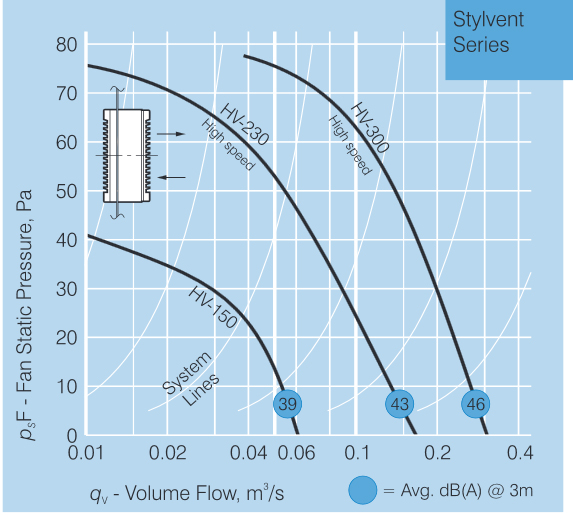 stylvent pressure curve