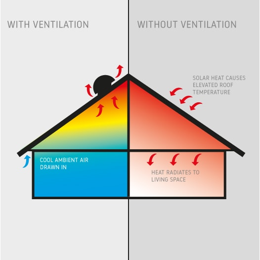 Roof Ventilation An Easy To Read Guide From Universal Fans