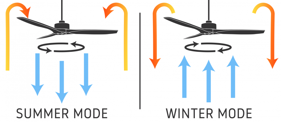 Which Direction Should A Ceiling Fan Go In Summer